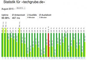 serverstate-statistik