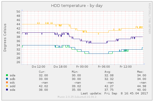 Homeserver HDD Temp
