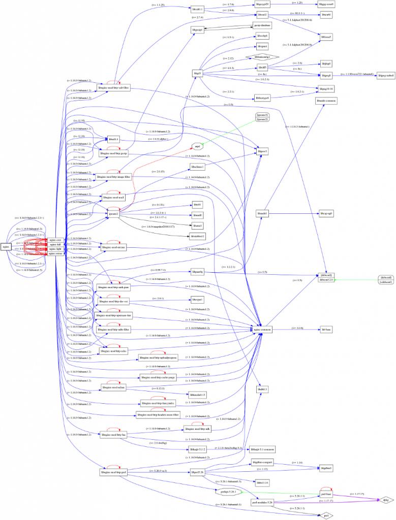 NGINX Abhängigkeiten mit debtree visualisiert