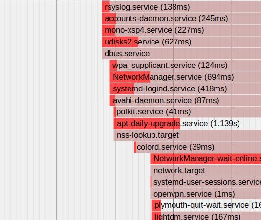 Systemd Analyze Beitrag