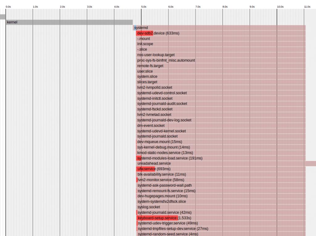 Ausgabe von systemd-analyze als SVG-Grafik