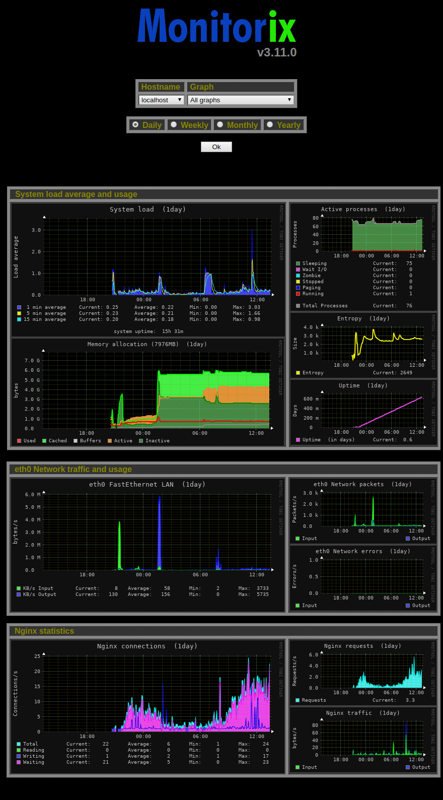 Monitorix Grafiken