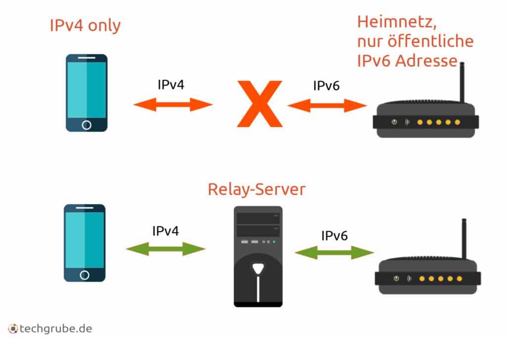 Relay Server Prinzip